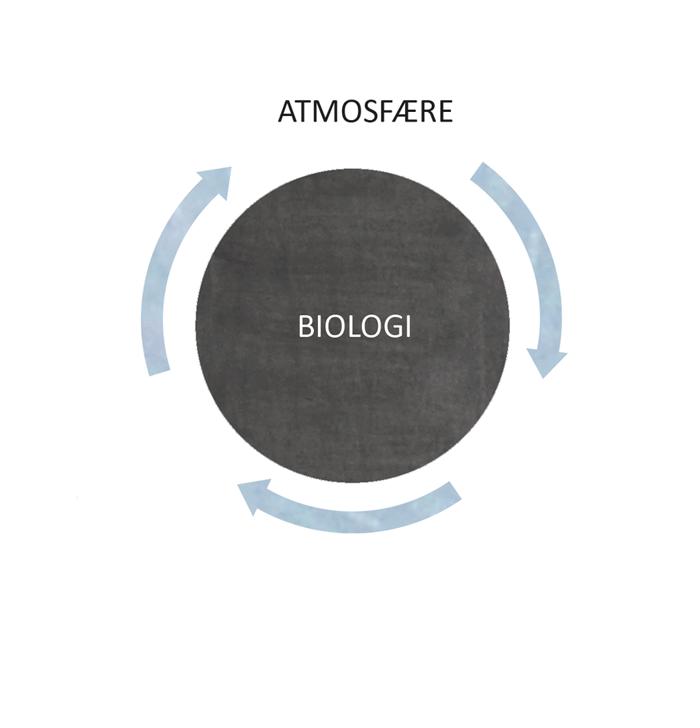 atmosfaere_biologi